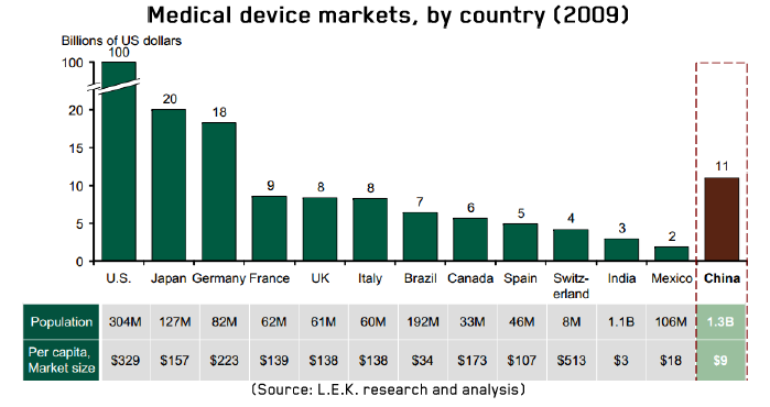 Medical device markets, by country 2009