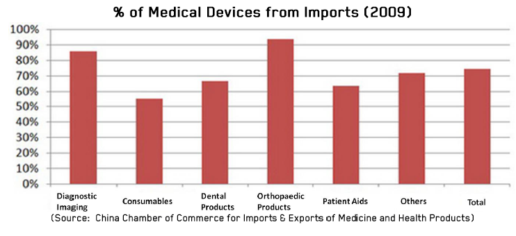 Percentage of Medical Devices from Imports 2009